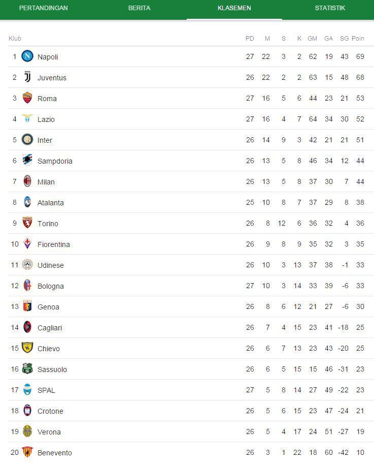 Klasemen Liga Italia 5 Maret 2018 Copyright: Google
