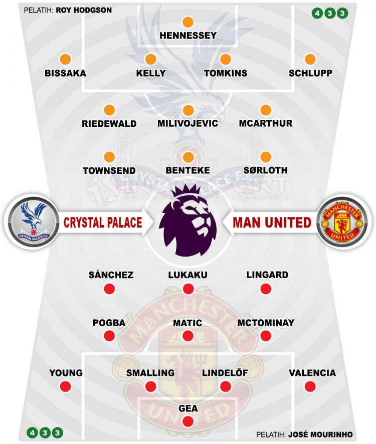 Crystal Palace vs Manchester United Copyright: Susunan Pemain Crystal Palace vs Manchester United