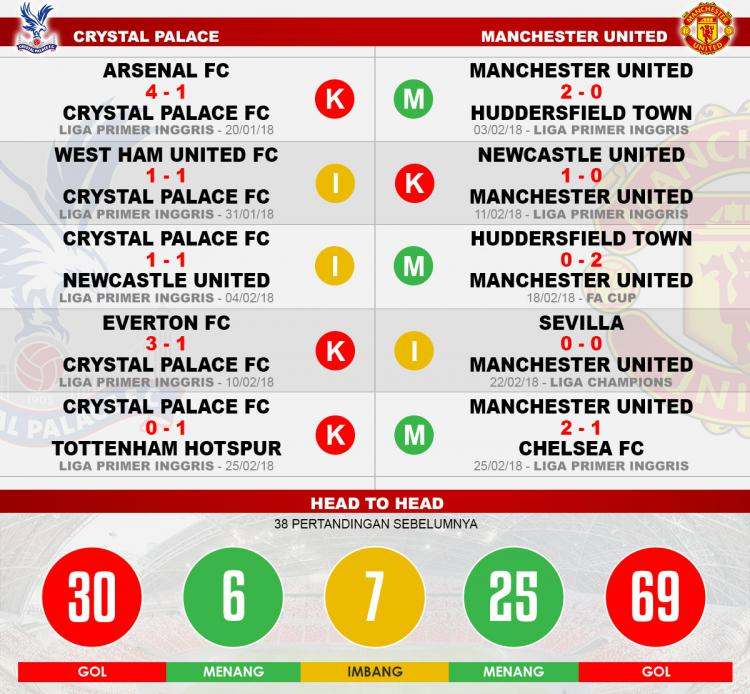 Crystal Palace vs Manchester United Copyright: Head to head Crystal Palace vs Manchester United