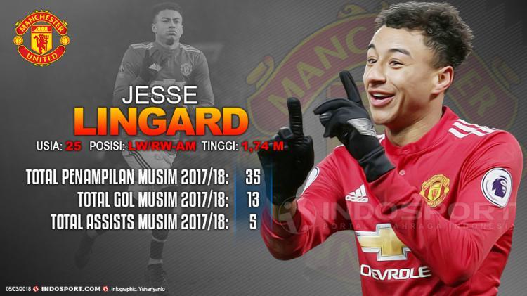 Player To Watch Jesse Lingard (Manchester United) Copyright: Grafis:Yanto/Indosport.com