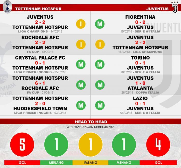 Head to head Tottenham Hotspur vs Juventus Copyright: Indosport.com