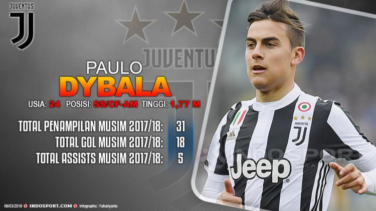 Player To Watch Paulo Dybala (Juventus) Copyright: Grafis:Yanto/Indosport.com