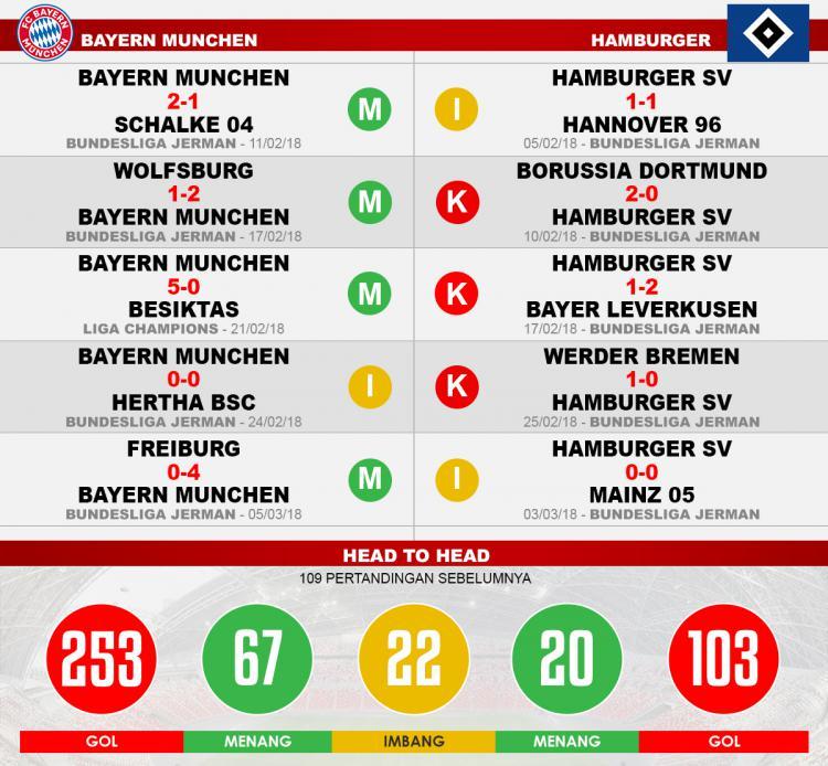 Bayern Munchen vs Hamburger (Lima Laga Terakhir). Copyright: INDOSPORT