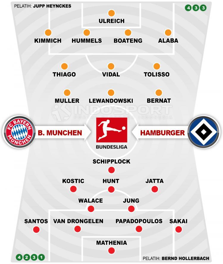 Bayern Munchen vs Hamburger (Susunan Pemain). Copyright: INDOSPORT