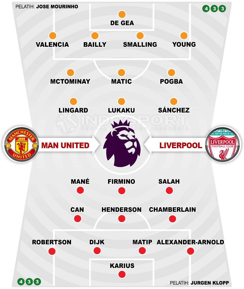 Prediksi Man United Vs Liverpool Setan Merah Patut Was Was