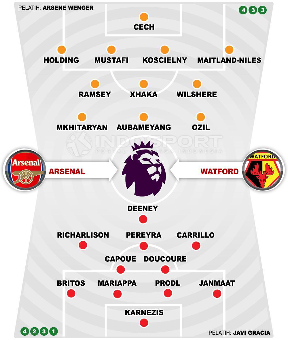 Prediksi Arsenal vs Watford (Susunan Pemain). Copyright: INDOSPORT