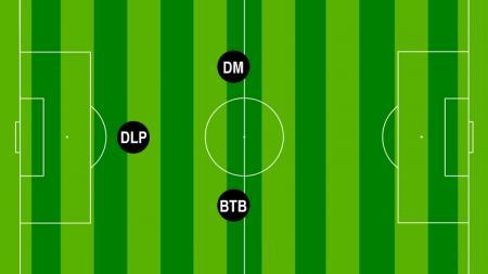 Ilustrasi posisi pemain di lini tengah. - INDOSPORT