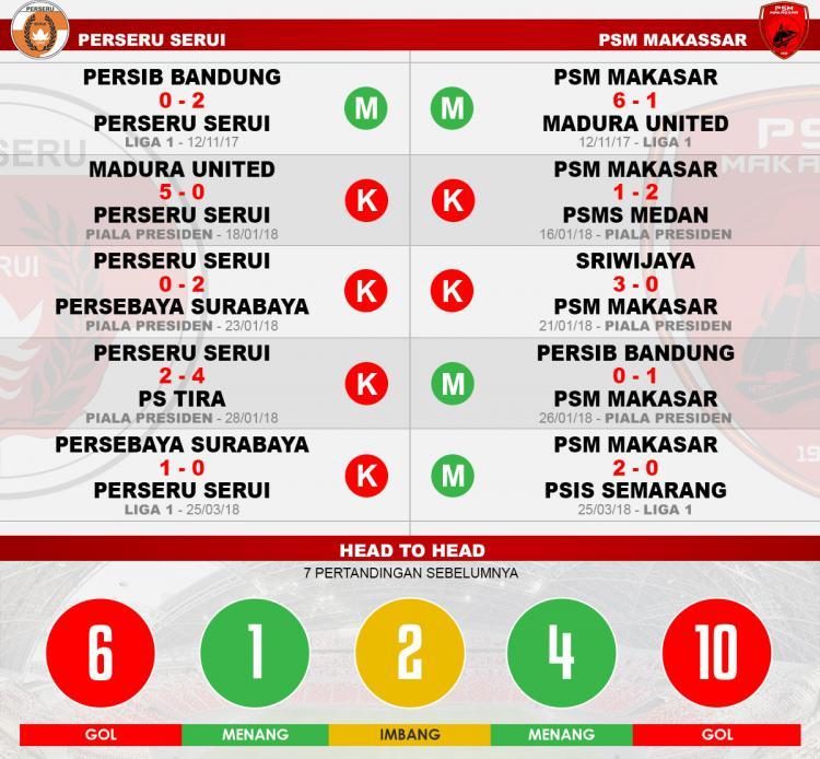 Head to head Perseru Serui vs PSM Makassar Copyright: Indosport.com