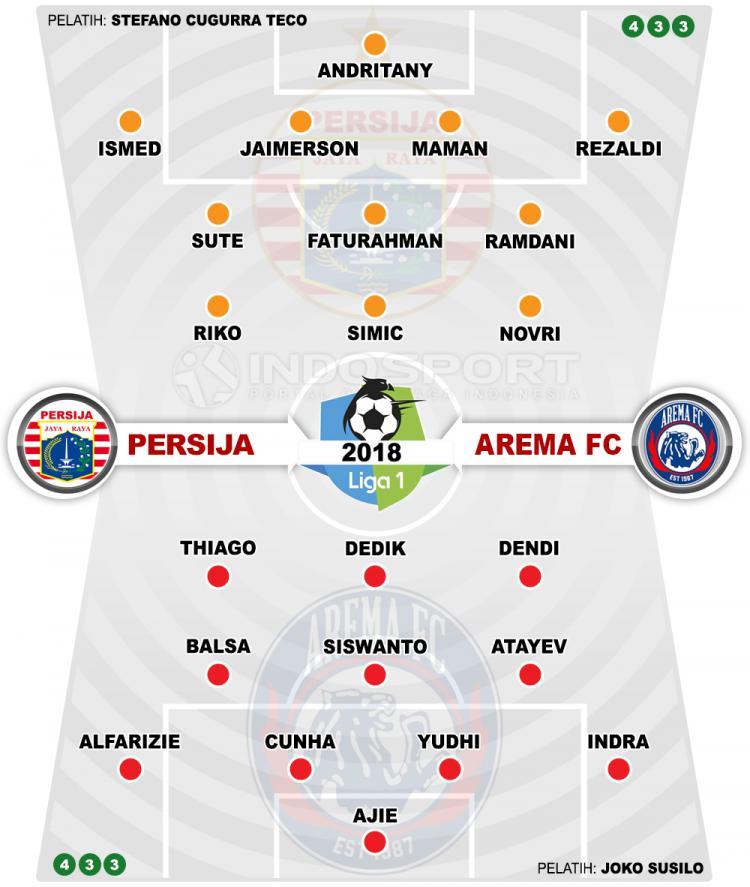Persija Jakarta vs Arema FC. Copyright: INDOSPORT