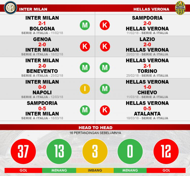 Inter Milan vs Hellas Verona (Lima Laga Terakhir). Copyright: INDOSPORT