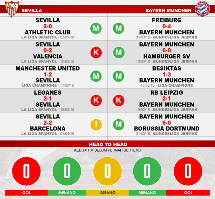 Sevilla vs Bayern Munchen (Lima Laga Terakhir). Copyright: INDOSPORT
