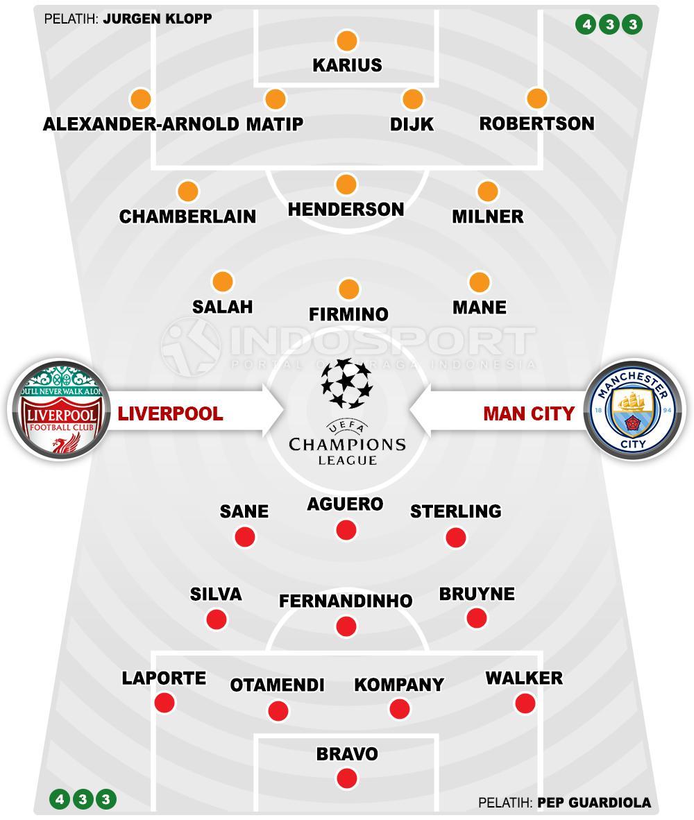 Kuis Liverpool Vs Man City Manfaatkan Kutukan Anfield