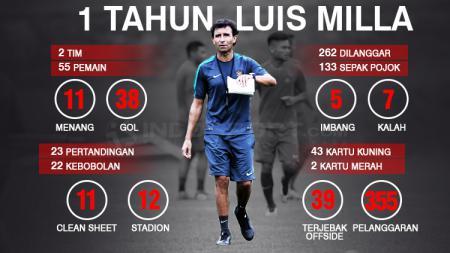 Satu tahun Luis Milla jadi pelatih Timnas Indonesia. - INDOSPORT