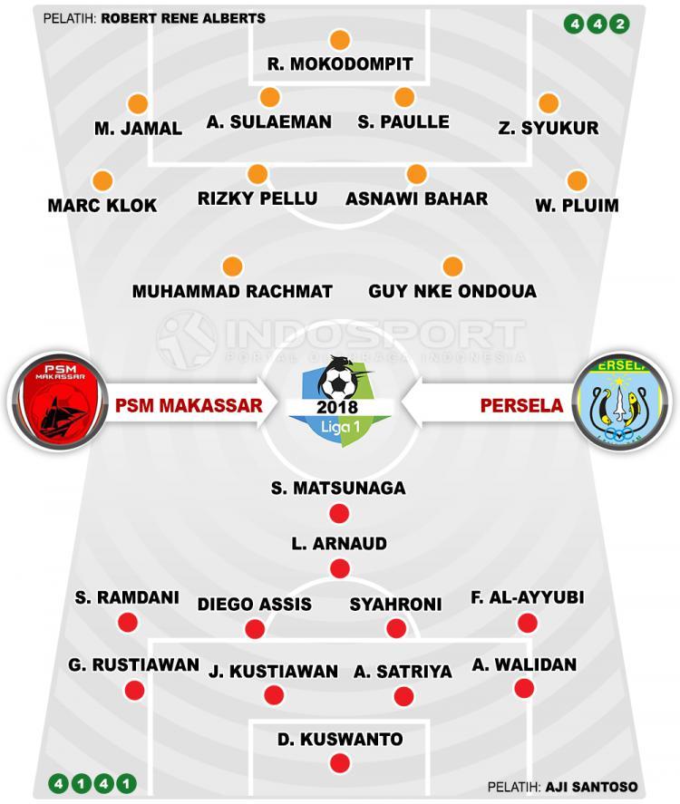 PSM Makassar vs Persela Lamongan (Susunan Pemain). Copyright: INDOSPORT