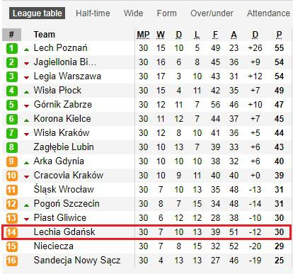 Lechia Gdansk Copyright: Soccerway