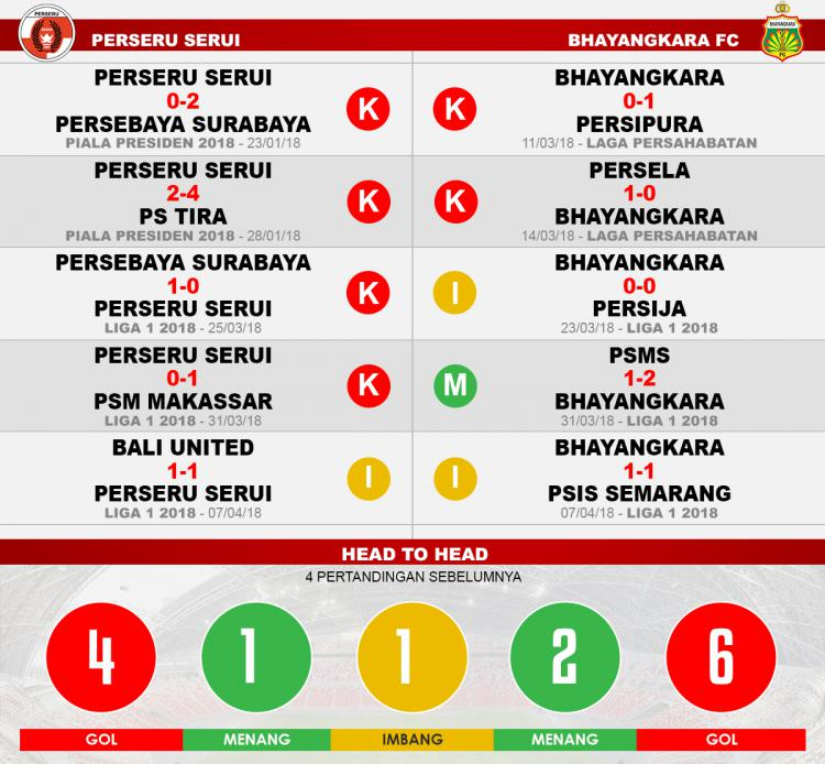 Perseru Serui vs Bhayangkara FC (Lima Laga Terakhir). Copyright: INDOSPORT
