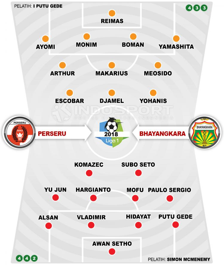 Perseru Serui vs Bhayangkara FC (Susunan Pemain). Copyright: INDOSPORT