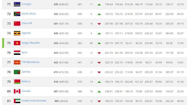 Ranking Kirgizstan (12/04/18). Copyright: FIFA
