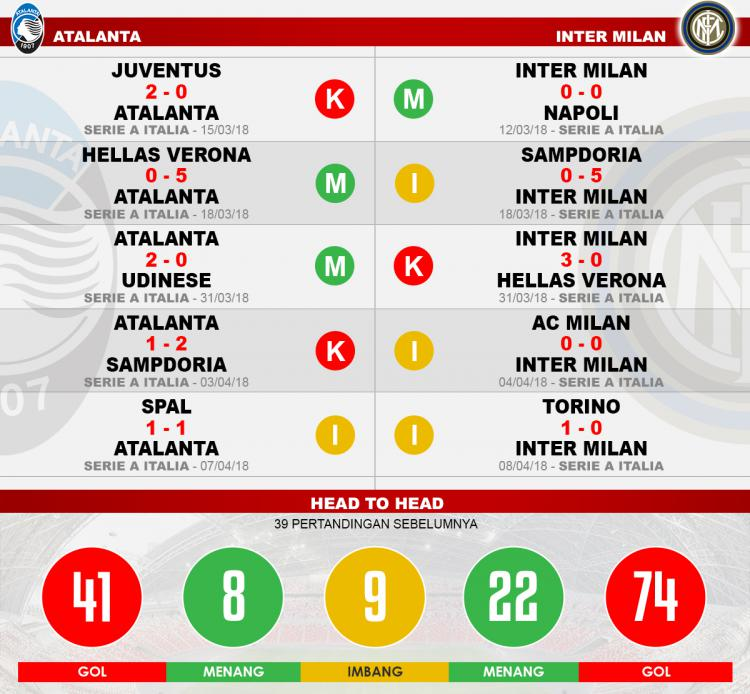 Head to head Atalanta vs Inter Milan Copyright: Indosport.com