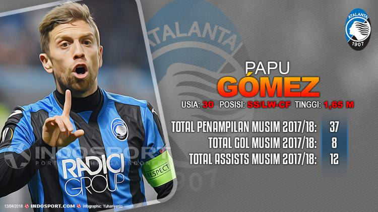 Player To Watch Papu Gómez (Atalanta) Copyright: Grafis:Yanto/Indosport.com