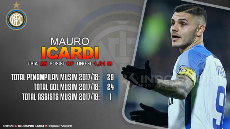 Player To Watch Mauro Icardi (Inter Milan) Copyright: Grafis:Yanto/Indosport.com