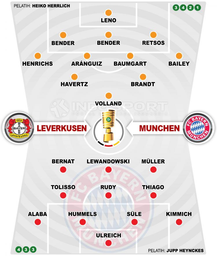 Susunan Pemain Bayer Leverkusen vs Bayern Munchen Copyright: Indosport.com