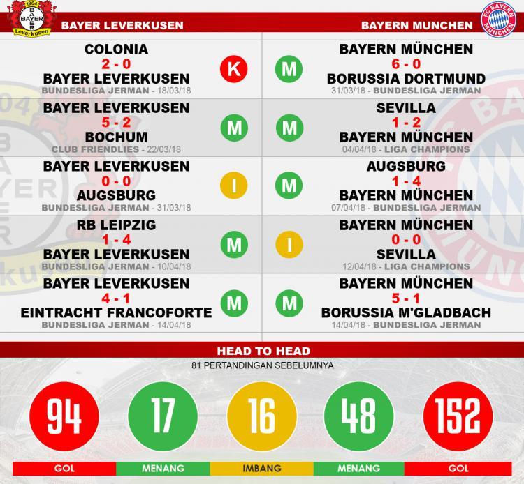 Head to head Bayer Leverkusen vs Bayern Munchen Copyright: Indosport.com