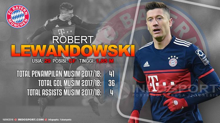 Player To Watch Robert Lewandowski (Bayern Munchen) Copyright: Grafis:Yanto/Indosport.com