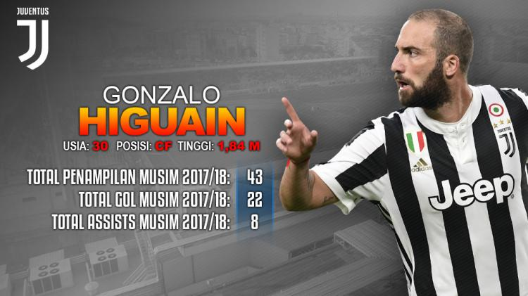 Crotone vs Juventus (Gonzalo Higuain). Copyright: INDOSPORT