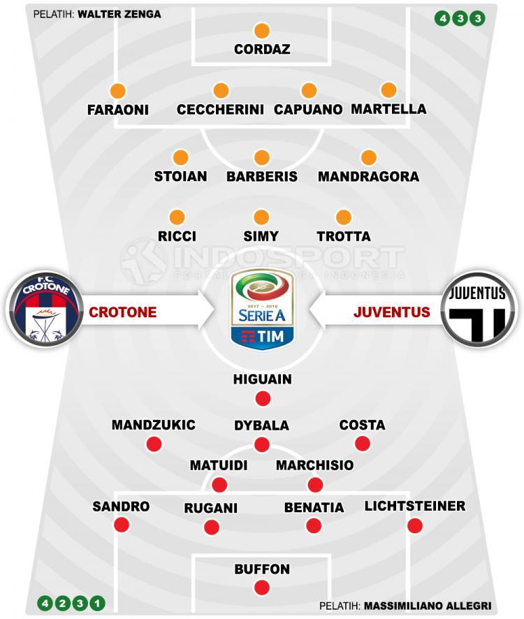 Crotone vs Juventus (Susunan Pemain). Copyright: INDOSPORT