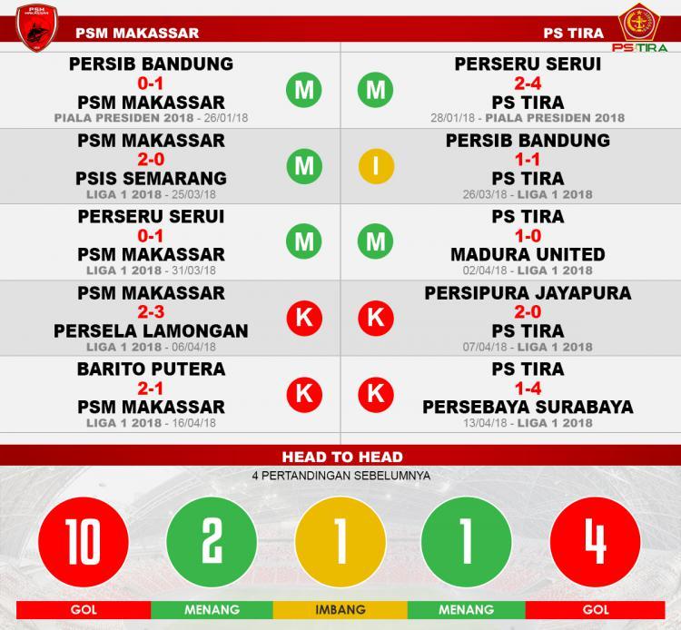 PSM Makassar vs PS TIRA (Lima Laga Terakhir). Copyright: INDOSPORT
