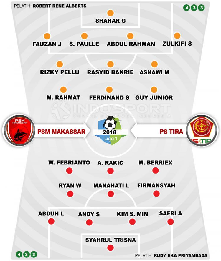 PSM Makassar vs PS TIRA (Susunan Pemain). Copyright: INDOSPORT