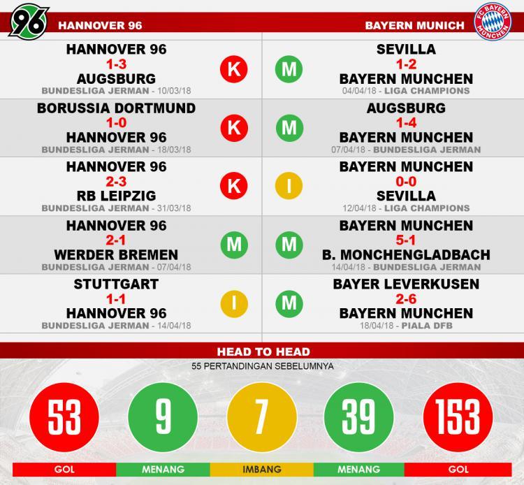 Hannover 96 vs Bayern Munchen (Lima Laga Terakhir). Copyright: INDOSPORT