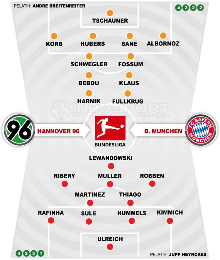 Hannover 96 vs Bayern Munchen (Susunan Pemain). Copyright: INDOSPORT