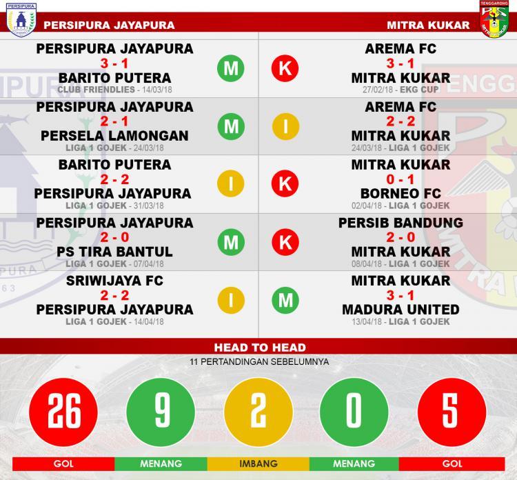 Head to head Persipura vs Mitra Kukar Copyright: Indosport.com