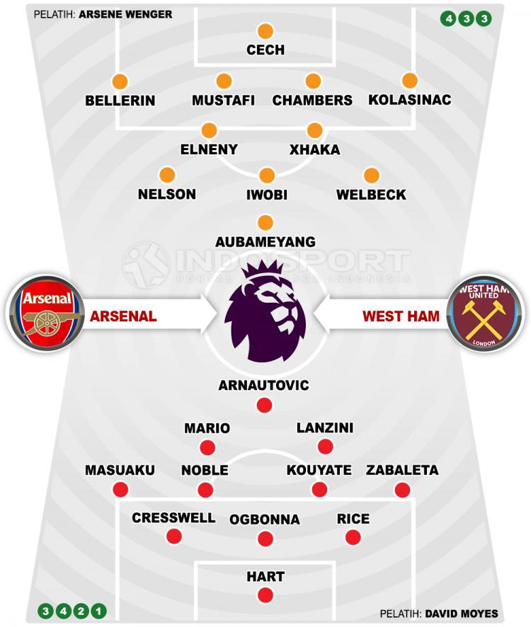 Arsenal vs West Ham United (Susunan Pemain). Copyright: INDOSPORT