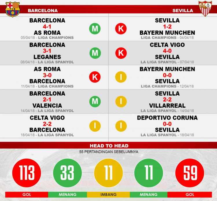 Barcelona vs Sevilla (Lima Laga Terakhir). Copyright: INDOSPORT