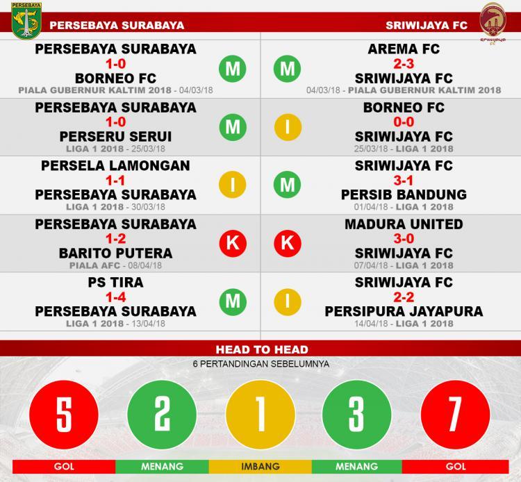 Persebaya Surabaya vs Sriwijaya FC (Lima Laga Terakhir). Copyright: INDOSPORT