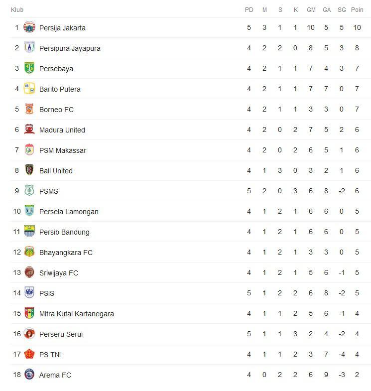 Klasemen Liga 1 Copyright: Google