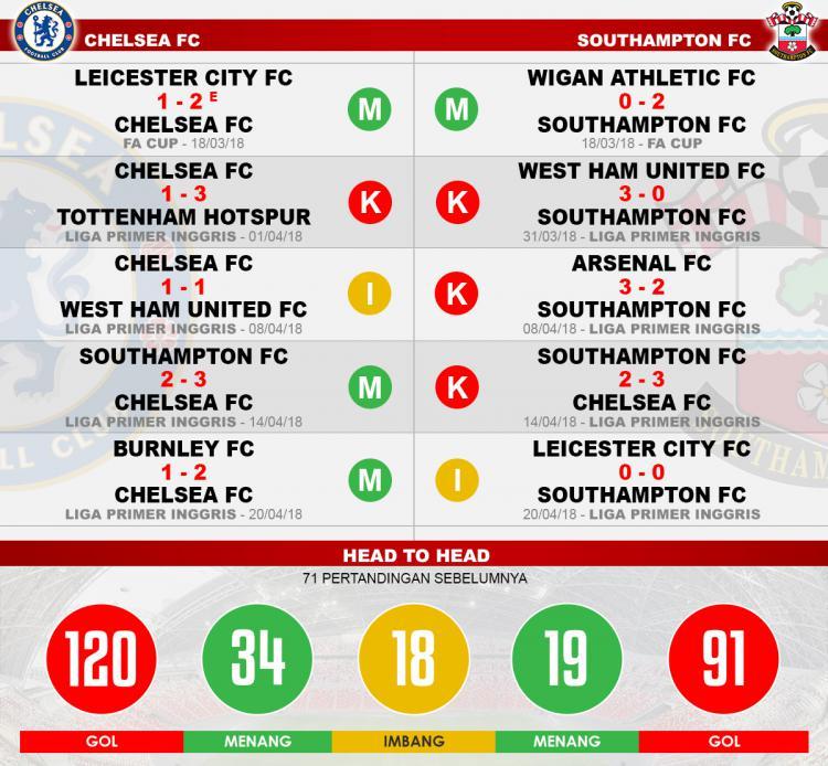 Head to head Chelsea vs Southampton Copyright: Indosport.com