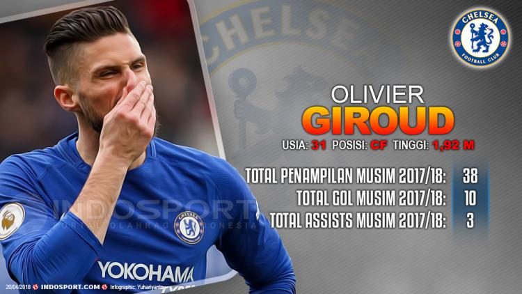 Player To Watch Olivier Giroud (Chelsea) Copyright: Grafis:Yanto/Indosport.com