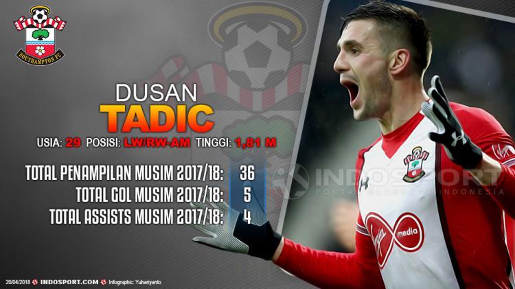 Player To Watch Dusan Tadic (Southampton) Copyright: Indosport.com