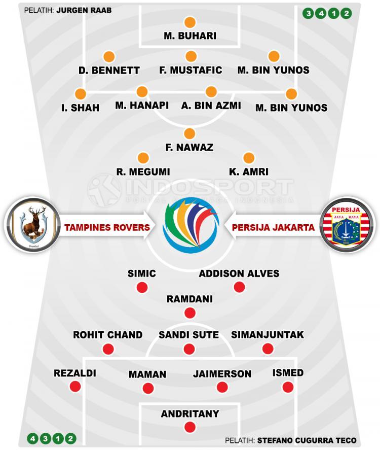 Tampines Rovers vs Persija Jakarta (Susunan Pemain). Copyright: INDOSPORT