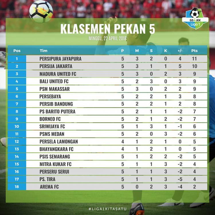 Klasemen Sementara Gojek Liga 1 2018 Pekan Kelima, Minggu (22/04/18). Copyright: liga-indonesia.id