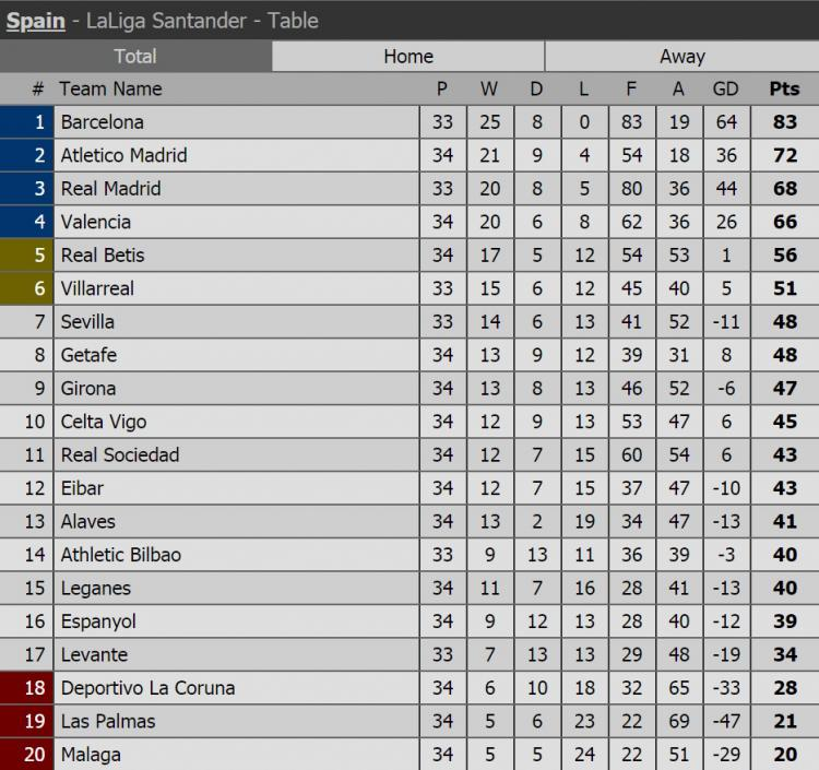 Klasemen Liga Spanyol. Copyright: Istimewa