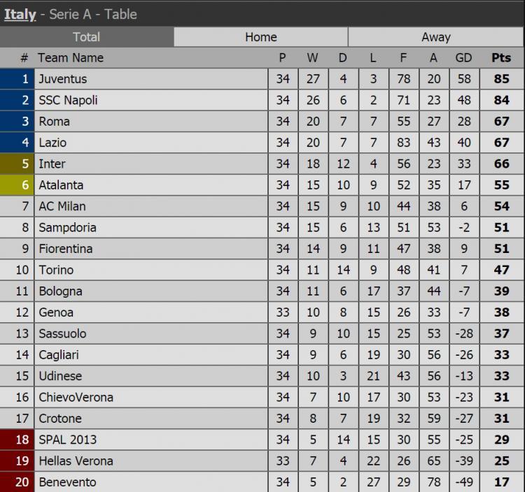 Klasemen Liga Italia. Copyright: Istimewa