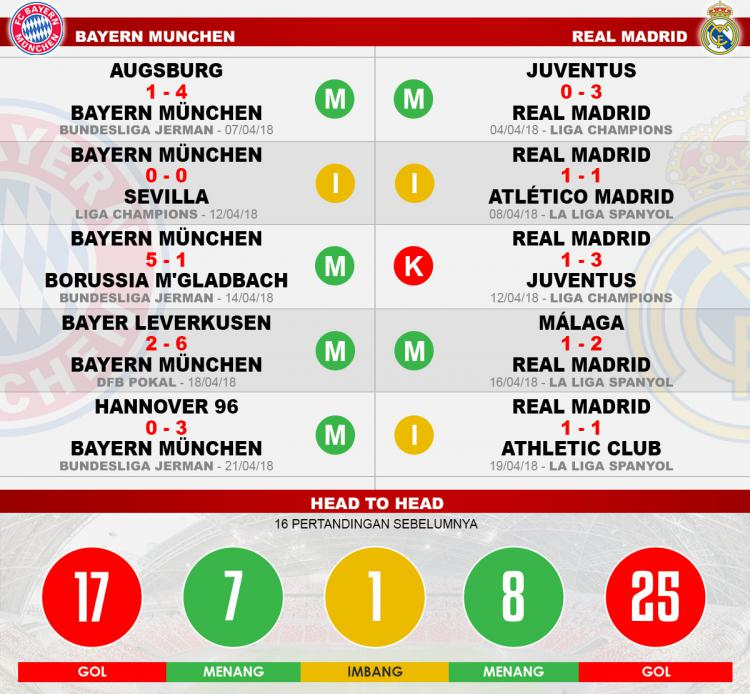 Head to head Bayern Munchen vs Real Madrid Copyright: Indosport.com