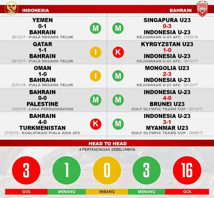 Indonesia vs Bahrain (Lima Laga Terakhir). Copyright: INDOSPORT