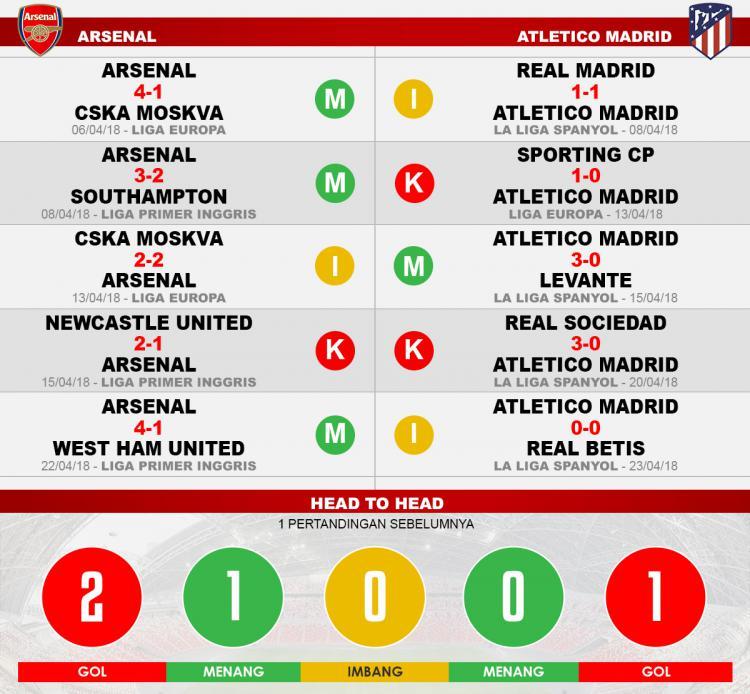 Arsenal vs Atletico Madrid (Lima Laga Terakhir). Copyright: INDOSPORT