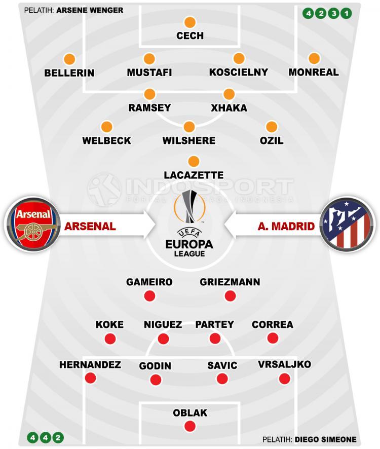 Arsenal vs Atletico Madrid (Susunan Pemain). Copyright: INDOSPORT